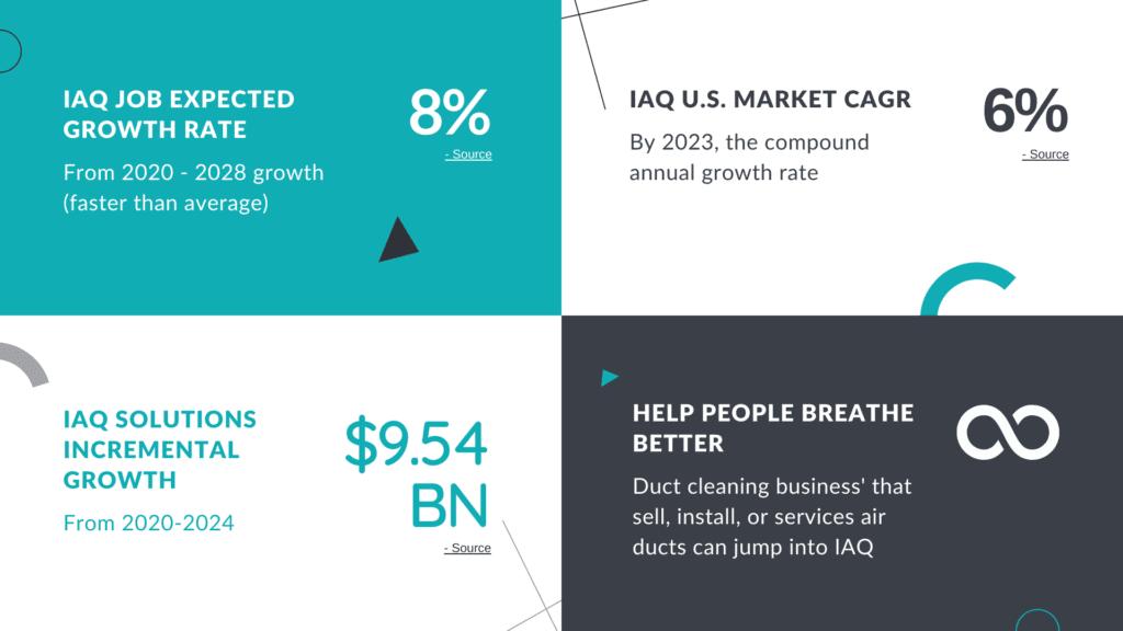 IAQ Market